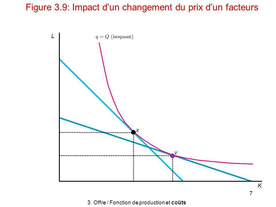 7 L v x K 3. Offre / Fonction de production et coûts Figure 3.9: Impact dun changement du prix dun facteurs