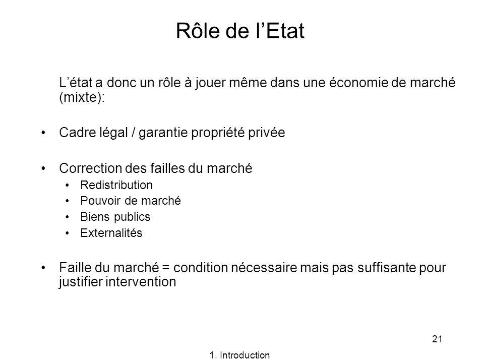 21 Rôle de lEtat Létat a donc un rôle à jouer même dans une économie de marché (mixte): Cadre légal / garantie propriété privée Correction des failles
