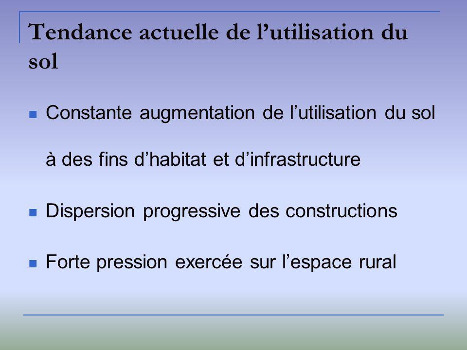 Tendance actuelle de lutilisation du sol Constante augmentation de lutilisation du sol à des fins dhabitat et dinfrastructure Dispersion progressive d