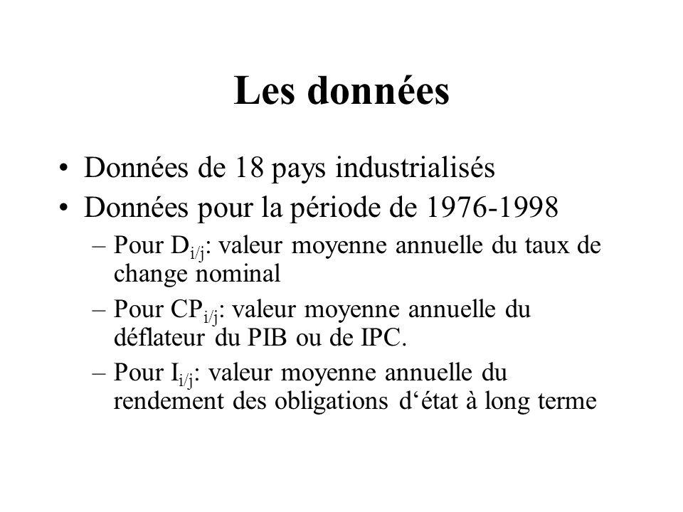 Les données Données de 18 pays industrialisés Données pour la période de 1976-1998 –Pour D i/j : valeur moyenne annuelle du taux de change nominal –Pour CP i/j : valeur moyenne annuelle du déflateur du PIB ou de IPC.