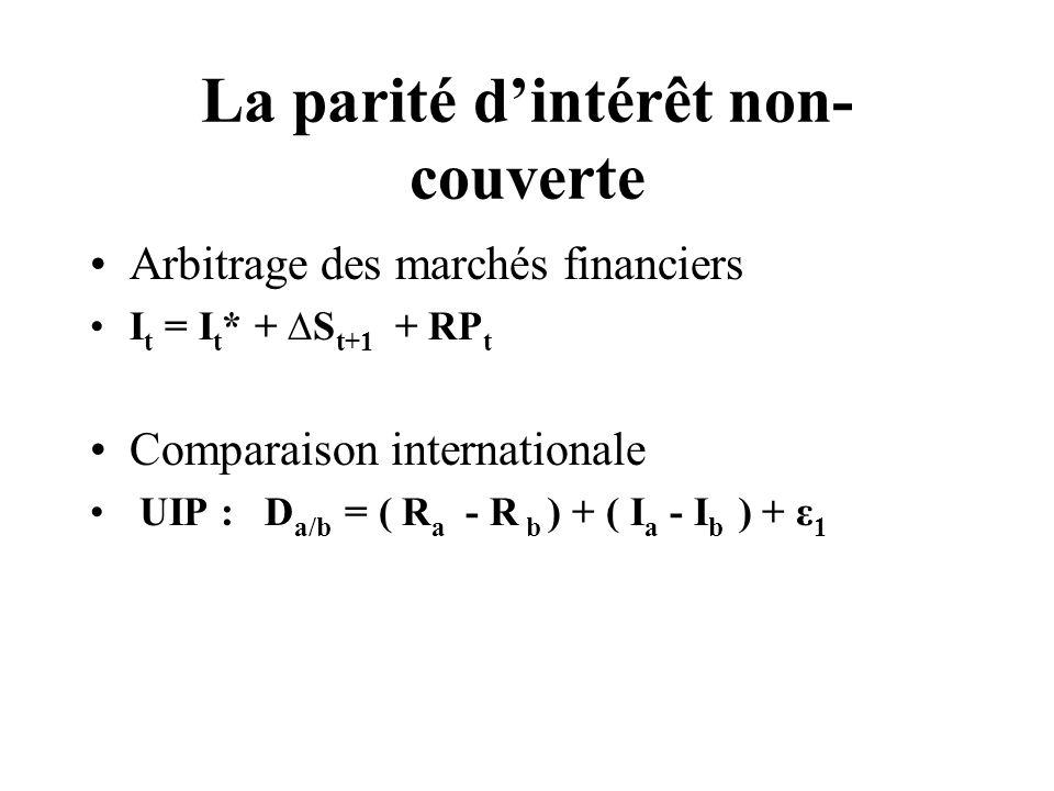 La parité dintérêt non- couverte Arbitrage des marchés financiers I t = I t * + S t+1 + RP t Comparaison internationale UIP : D a/b = ( R a - R b ) + ( I a - I b ) + ε 1