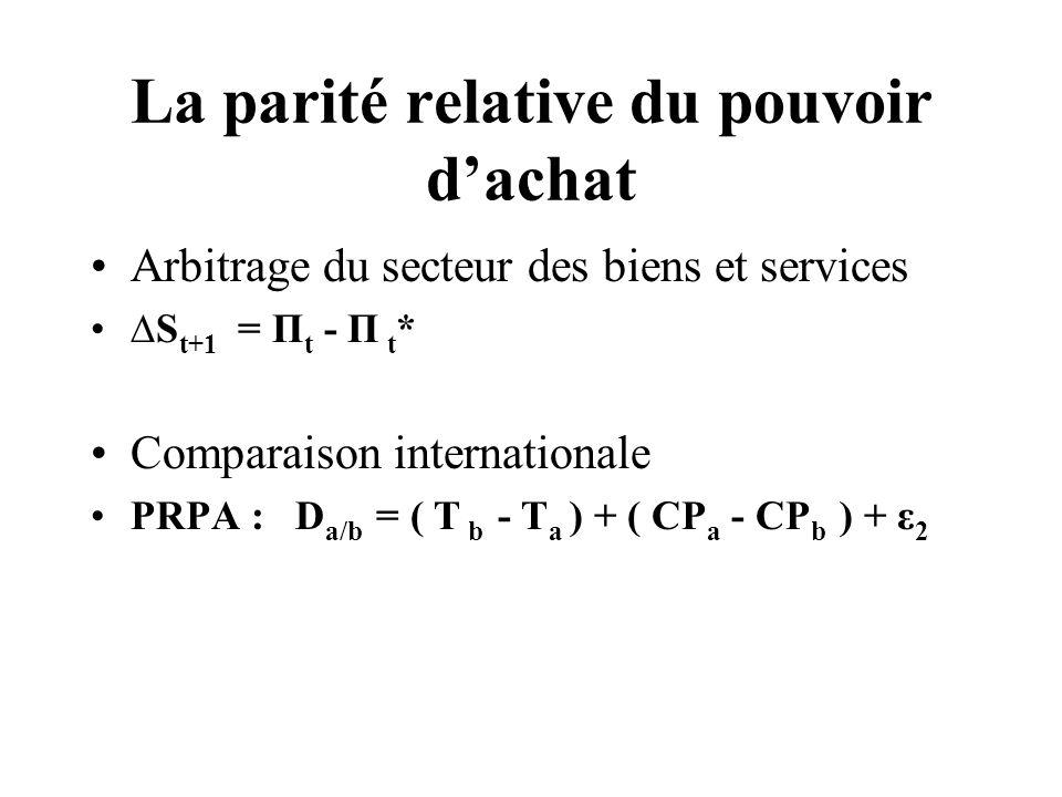 La parité dintérêt réel Déduite de lUIP et de la PRPA r t – r t * = ( I t - I t *) – ( Π t - Π t *) RIP: ( I a - I b ) = [(T b - T a ) - (R a - R b )] + (CP a - CP b )