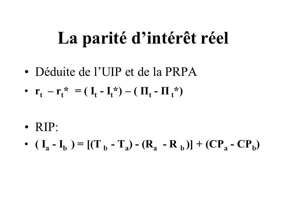 Exemple théorique du fonctionement de la triple parité D a/b = I a - I b = CP a - CP b => r a = r b 5% = 10% - 5% = 6% - 1% 4% (5) = (5) = (5) Ainsi si lUIP et le PRPA fonctionnent, la RIP doit théoriquement faire de même.