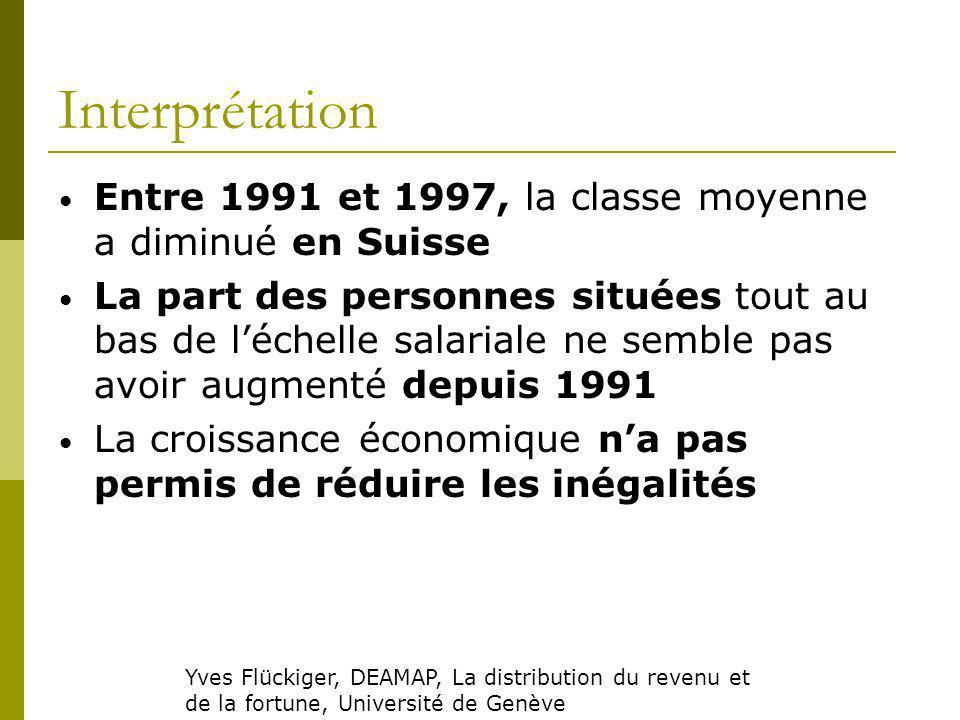 Interprétation Entre 1991 et 1997, la classe moyenne a diminué en Suisse La part des personnes situées tout au bas de léchelle salariale ne semble pas