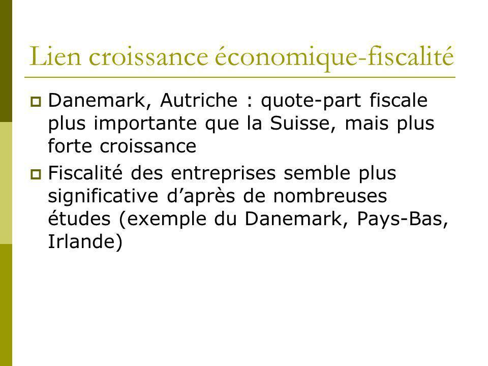 Lien croissance économique-fiscalité Danemark, Autriche : quote-part fiscale plus importante que la Suisse, mais plus forte croissance Fiscalité des e