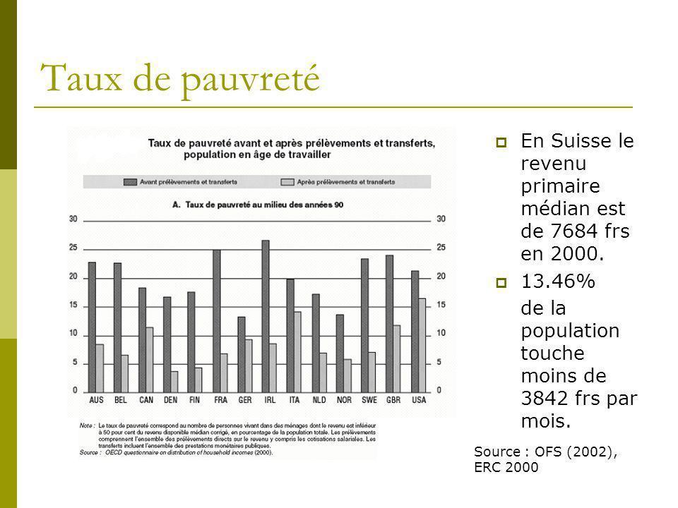 Taux de pauvreté En Suisse le revenu primaire médian est de 7684 frs en 2000. 13.46% de la population touche moins de 3842 frs par mois. Source : OFS