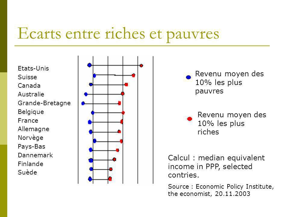 Ecarts entre riches et pauvres Etats-Unis Suisse Canada Australie Grande-Bretagne Belgique France Allemagne Norvège Pays-Bas Dannemark Finlande Suède