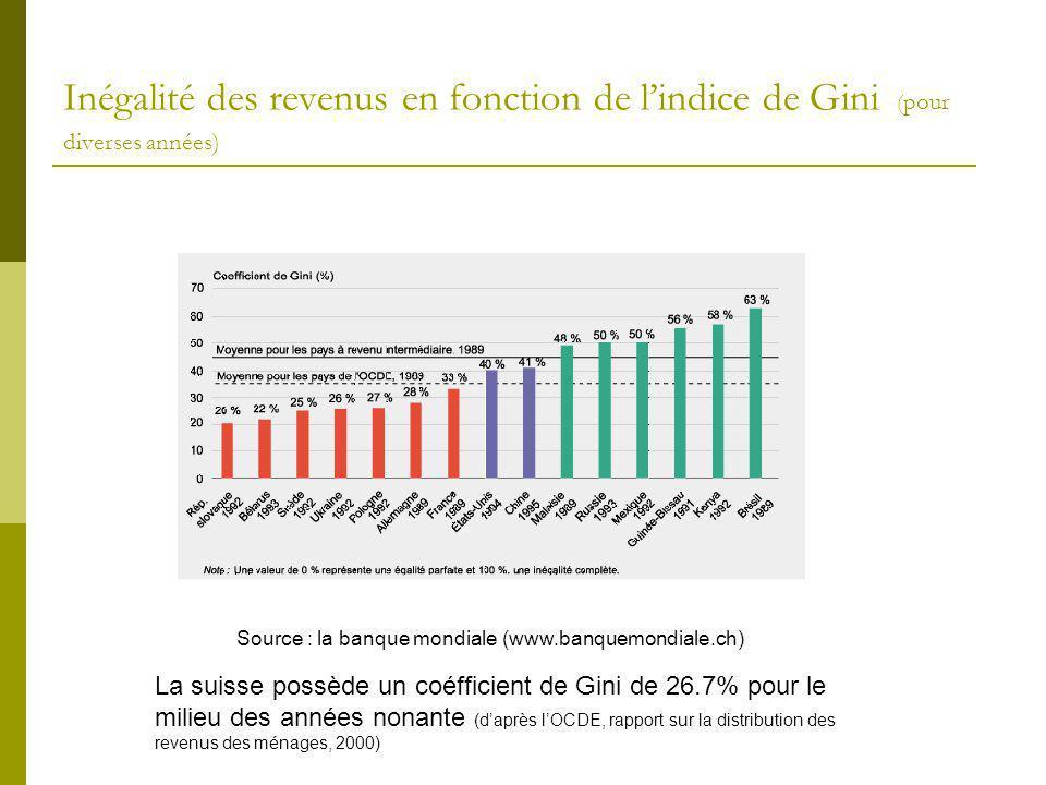 Inégalité des revenus en fonction de lindice de Gini ( pour diverses années) La suisse possède un coéfficient de Gini de 26.7% pour le milieu des anné