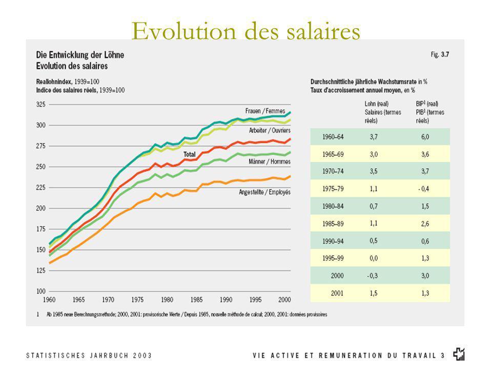 Evolution des salaires