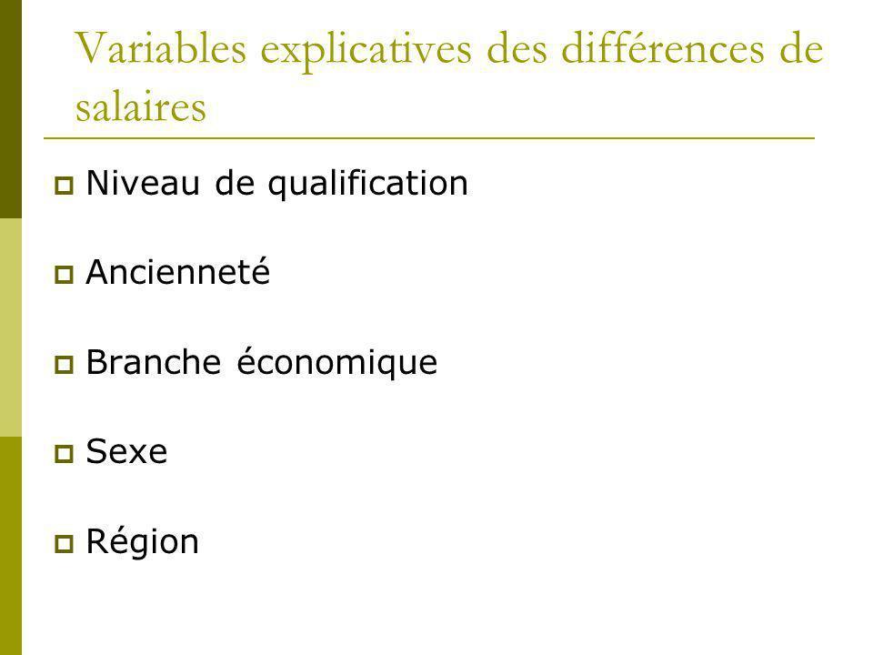 Variables explicatives des différences de salaires Niveau de qualification Ancienneté Branche économique Sexe Région