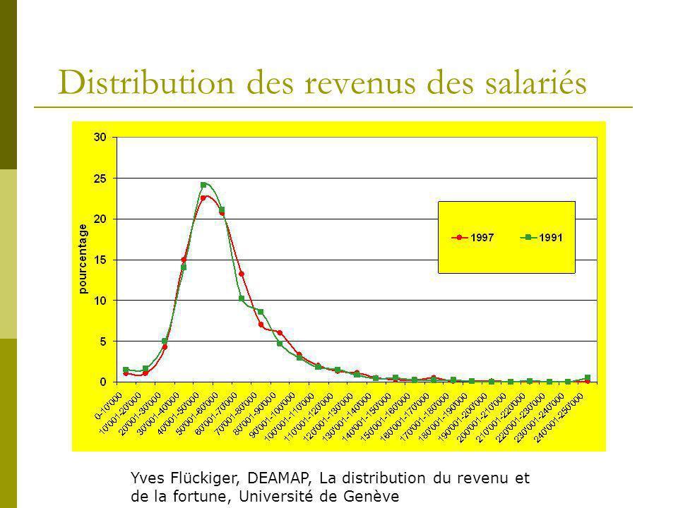 Distribution des revenus des salariés Yves Flückiger, DEAMAP, La distribution du revenu et de la fortune, Université de Genève