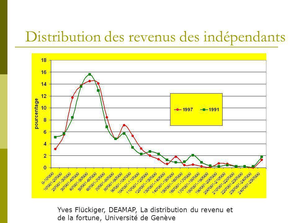 Distribution des revenus des indépendants Yves Flückiger, DEAMAP, La distribution du revenu et de la fortune, Université de Genève