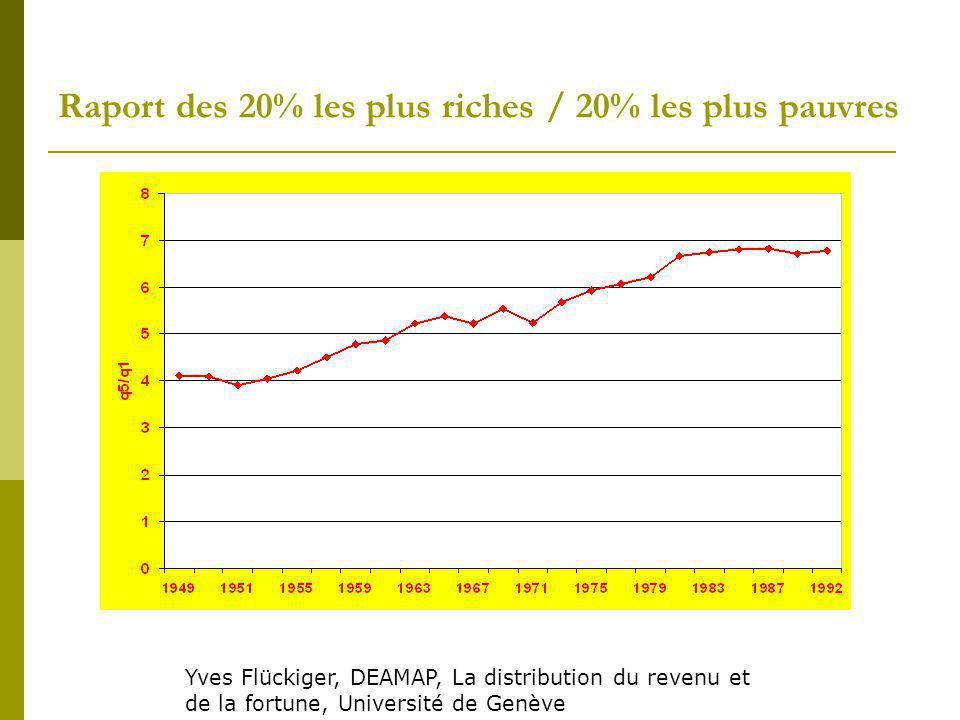 Raport des 20% les plus riches / 20% les plus pauvres Yves Flückiger, DEAMAP, La distribution du revenu et de la fortune, Université de Genève