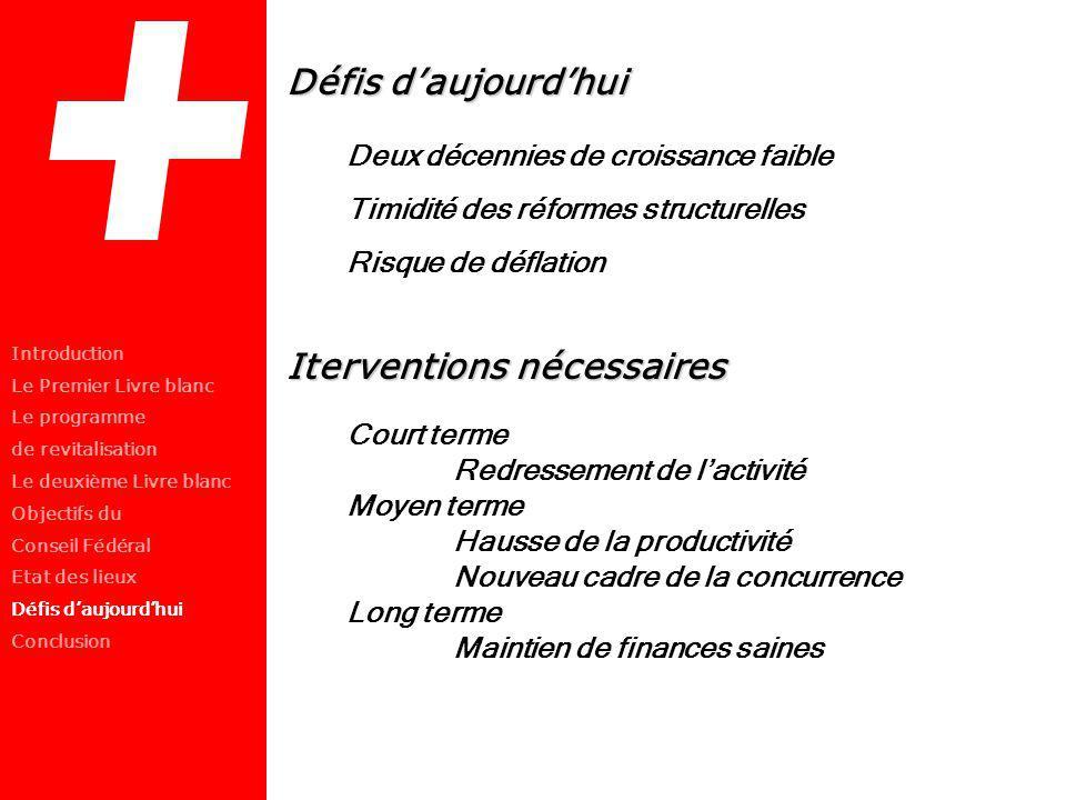 Défis daujourdhui Deux décennies de croissance faible Timidité des réformes structurelles Risque de déflation Iterventions nécessaires Court terme Red