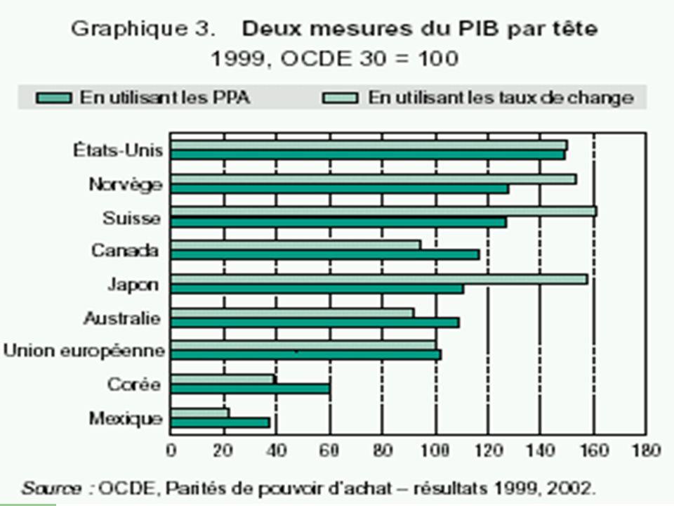 14/01/2003 « A Note on Switzerlands Economy » J-C. Lambelet & A. Mihailov, 1999 8