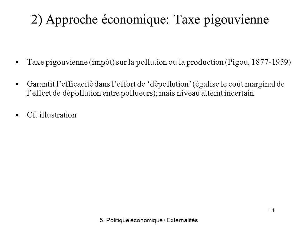 14 2) Approche économique: Taxe pigouvienne Taxe pigouvienne (impôt) sur la pollution ou la production (Pigou, 1877-1959) Garantit lefficacité dans le