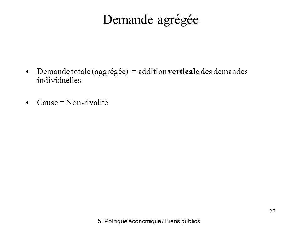 27 Demande agrégée Demande totale (aggrégée) = addition verticale des demandes individuelles Cause = Non-rivalité 5. Politique économique / Biens publ