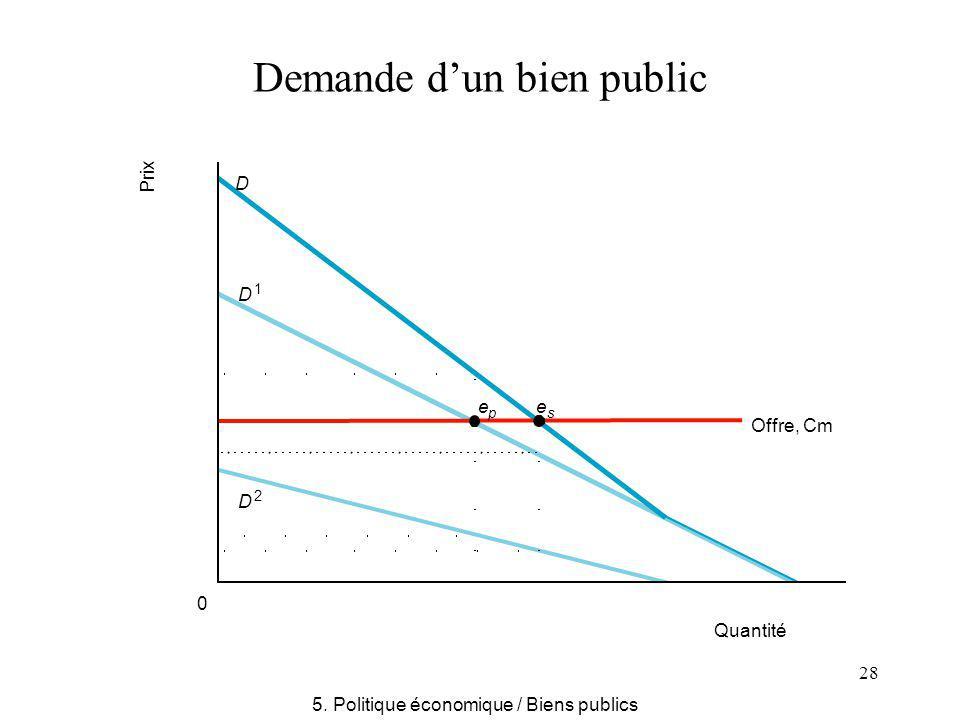 28 Demande dun bien public Quantité Offre, Cm 0 e p e s D 1 D D 2 Prix 5. Politique économique / Biens publics