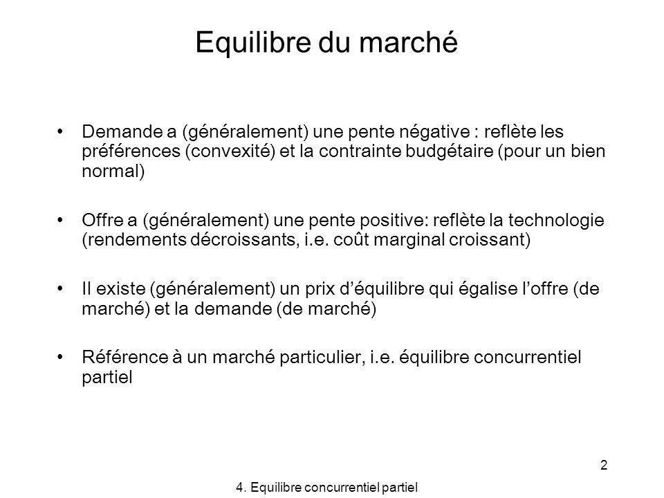 2 Equilibre du marché Demande a (généralement) une pente négative : reflète les préférences (convexité) et la contrainte budgétaire (pour un bien norm