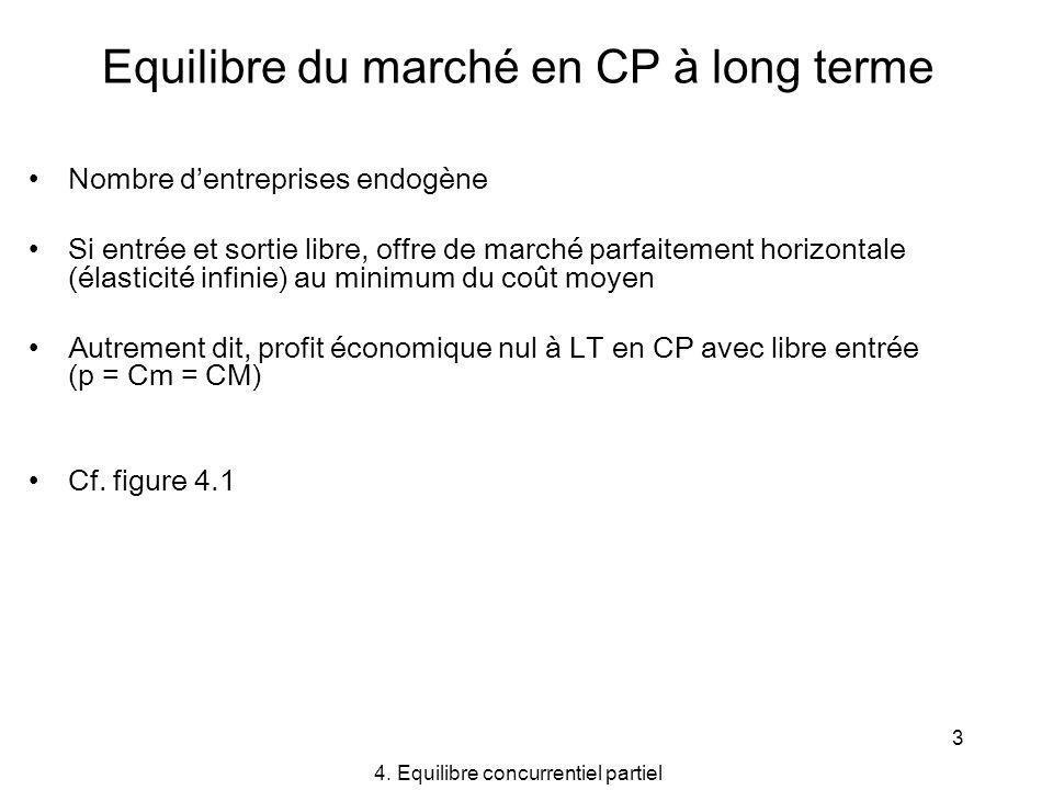3 Equilibre du marché en CP à long terme Nombre dentreprises endogène Si entrée et sortie libre, offre de marché parfaitement horizontale (élasticité