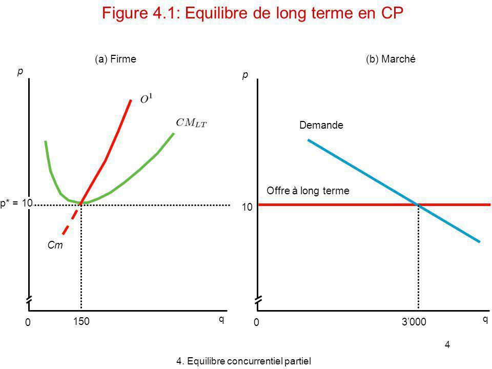 4 p 150 Cm (a) Firme p* = 10 0 p (b) Marché Offre à long terme 10 0 4. Equilibre concurrentiel partiel Figure 4.1: Equilibre de long terme en CP qq De