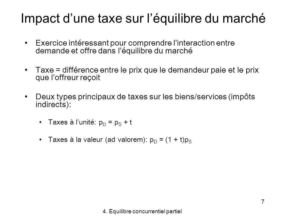 8 Impact dune taxe sur léquilibre du marché Effet de la taxe à léquilibre (en principe): Augmentation du prix (déquilibre) payé par les demandeurs Baisse du prix (déquilibre) reçu par les offreurs Baisse de la quantité (déquilibre) échangée Effet sur prix et quantité déquilibre ne dépend pas de qui paie la taxe (acheteur ou vendeur) Effet sur prix et quantité déquilibre dépend de lélasticité des courbes de demande et doffre Le montant de taxe récolté par le gouvernement est dautant plus grand que la demande et loffre sont moins élastiques Limposition dune taxe implique une perte (charge morte ou perte sèche) du point de vue de la collectivité -> arbitrage entre efficacité et équité.