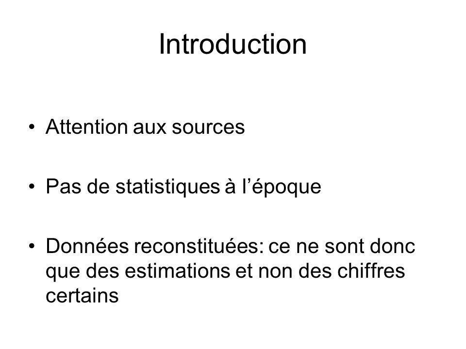 Introduction Attention aux sources Pas de statistiques à lépoque Données reconstituées: ce ne sont donc que des estimations et non des chiffres certai