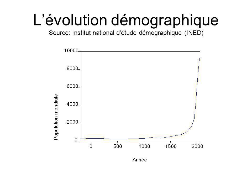 Lévolution démographique Source: Institut national détude démographique (INED)