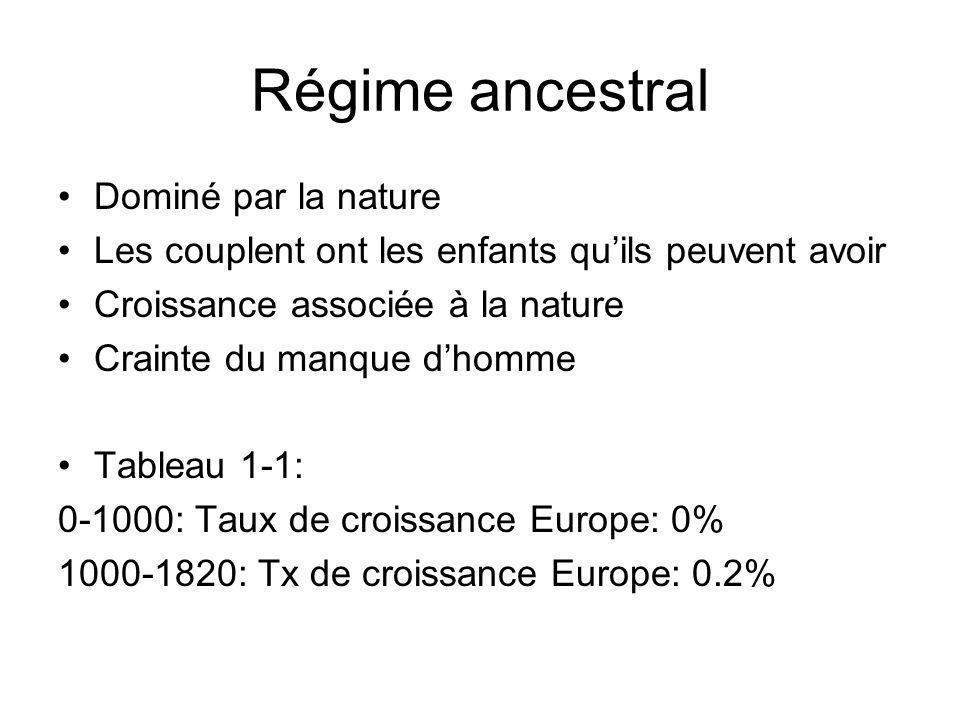 Régime ancestral Les périodes de croissance alternent celles de recul démographique Exemple: Croissance du XI au XIIIème siècle Crise du XIVème Lespérance de vie moyenne basse (voir tableau 1-4)