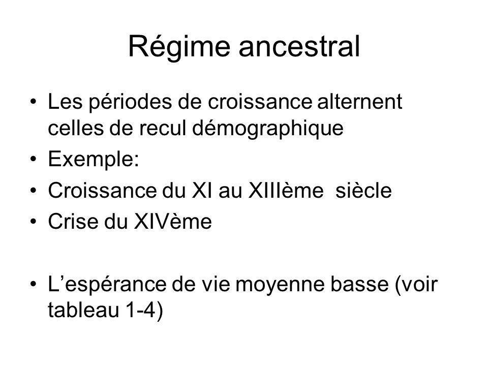 Régime ancestral Les périodes de croissance alternent celles de recul démographique Exemple: Croissance du XI au XIIIème siècle Crise du XIVème Lespér