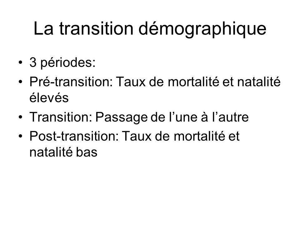 La transition démographique 3 périodes: Pré-transition: Taux de mortalité et natalité élevés Transition: Passage de lune à lautre Post-transition: Taux de mortalité et natalité bas