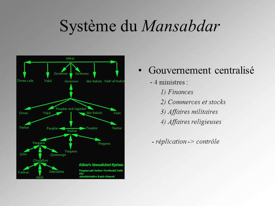 Système du Mansabdar Gouvernement centralisé - 4 ministres : 1) Finances 2) Commerces et stocks 3) Affaires militaires 4) Affaires religieuses - répli