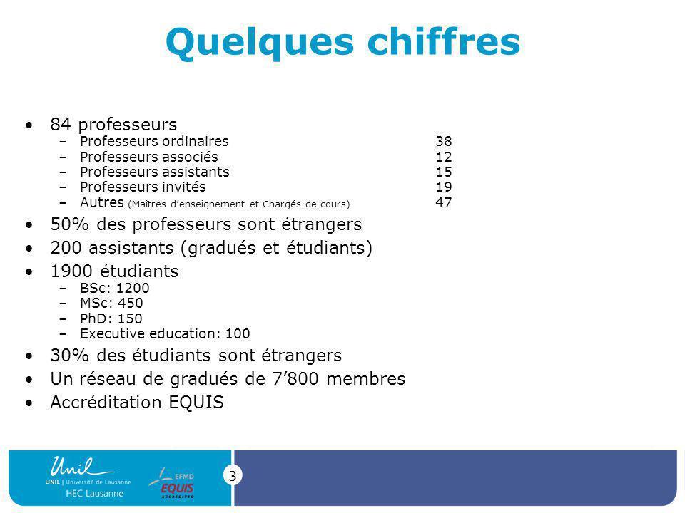 3 Quelques chiffres 84 professeurs –Professeurs ordinaires38 –Professeurs associés12 –Professeurs assistants15 –Professeurs invités19 –Autres (Maîtres denseignement et Chargés de cours) 47 50% des professeurs sont étrangers 200 assistants (gradués et étudiants) 1900 étudiants –BSc: 1200 –MSc: 450 –PhD: 150 –Executive education: 100 30% des étudiants sont étrangers Un réseau de gradués de 7800 membres Accréditation EQUIS