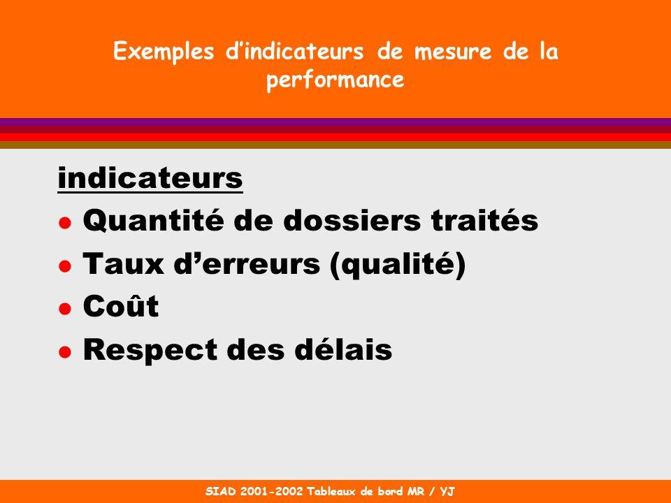 SIAD 2001-2002 Tableaux de bord MR / YJ Exemples dindicateurs de mesure de la performance indicateurs l Quantité de dossiers traités l Taux derreurs (