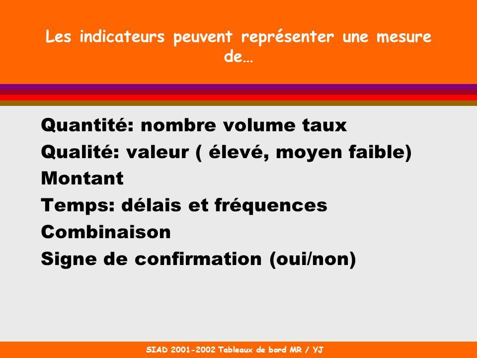 SIAD 2001-2002 Tableaux de bord MR / YJ Les indicateurs peuvent représenter une mesure de… Quantité: nombre volume taux Qualité: valeur ( élevé, moyen