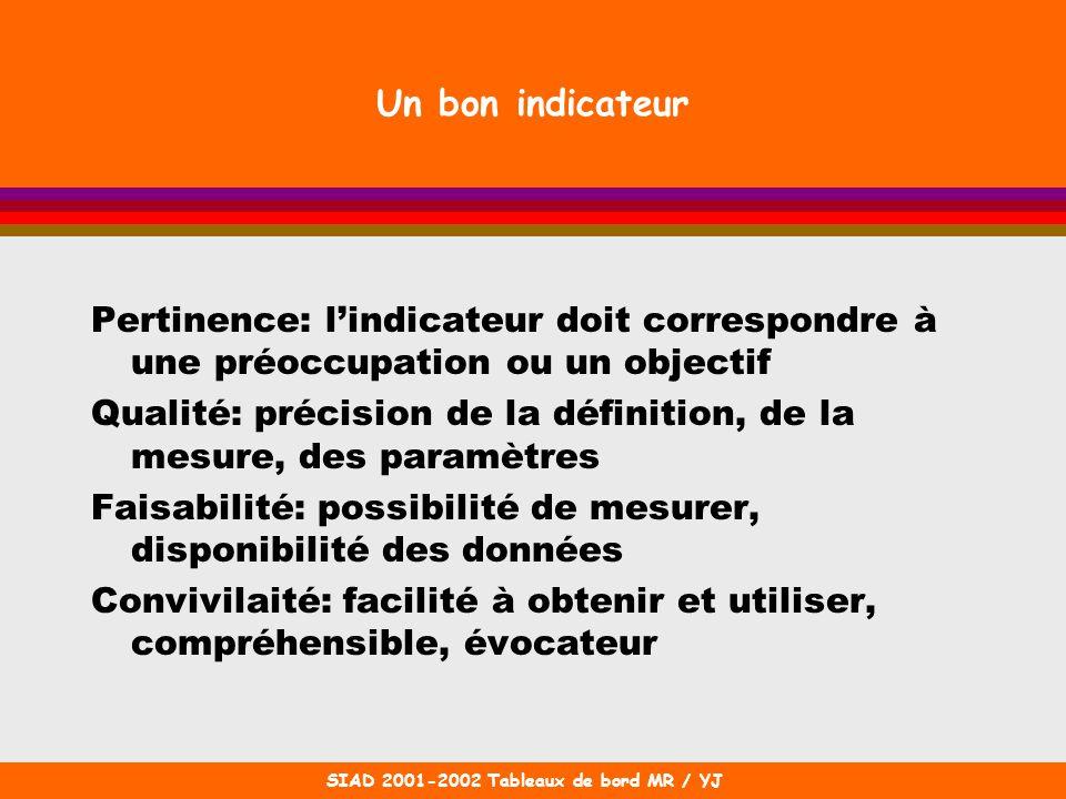 SIAD 2001-2002 Tableaux de bord MR / YJ Un bon indicateur Pertinence: lindicateur doit correspondre à une préoccupation ou un objectif Qualité: précis