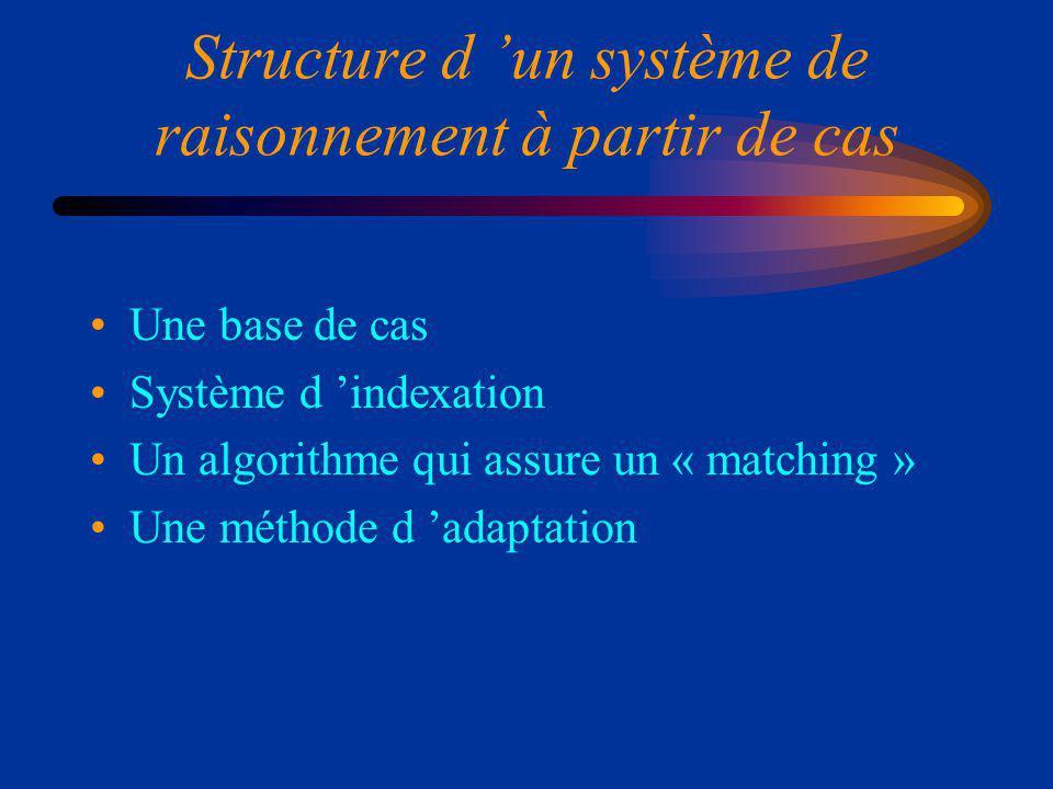 Structure d un système de raisonnement à partir de cas Une base de cas Système d indexation Un algorithme qui assure un « matching » Une méthode d adaptation
