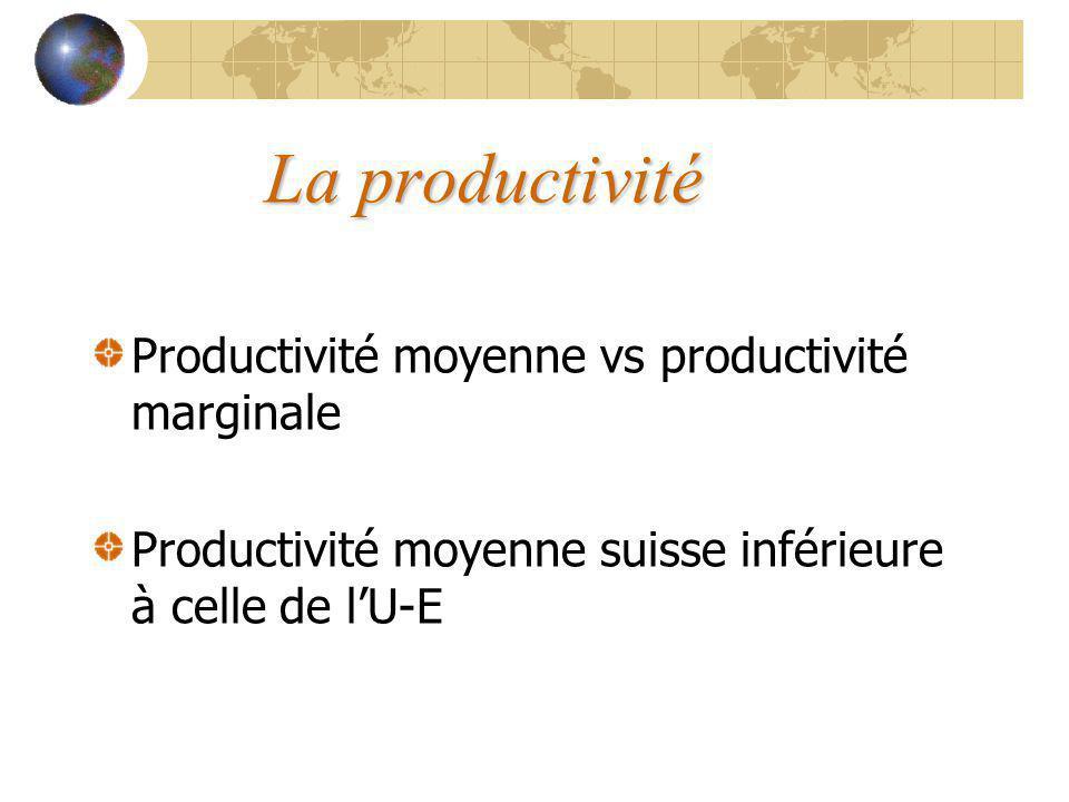 La productivité Productivité moyenne vs productivité marginale Productivité moyenne suisse inférieure à celle de lU-E