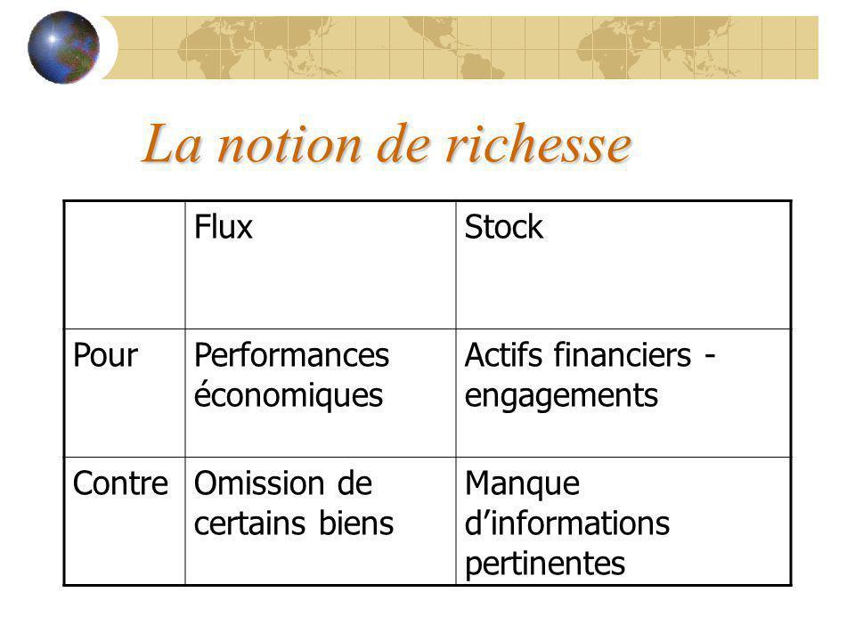 La notion de richesse FluxStock PourPerformances économiques Actifs financiers - engagements ContreOmission de certains biens Manque dinformations pertinentes