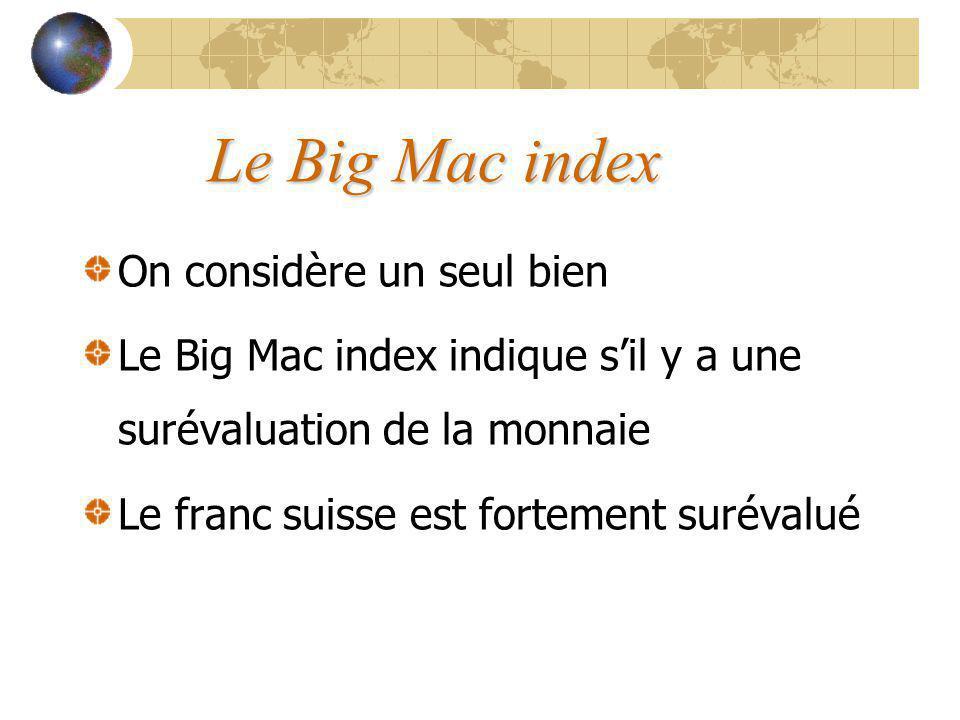 Le Big Mac index On considère un seul bien Le Big Mac index indique sil y a une surévaluation de la monnaie Le franc suisse est fortement surévalué