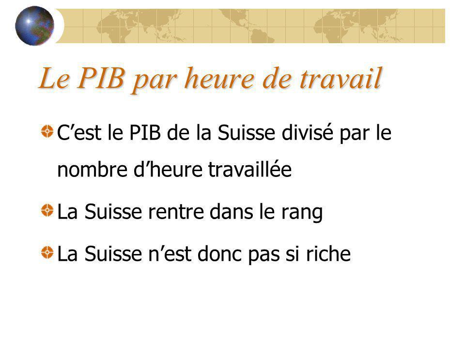 Le PIB par heure de travail Cest le PIB de la Suisse divisé par le nombre dheure travaillée La Suisse rentre dans le rang La Suisse nest donc pas si riche