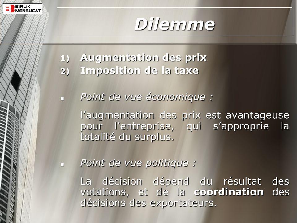 Dilemme 1) Augmentation des prix 2) Imposition de la taxe Point de vue économique : Point de vue économique : laugmentation des prix est avantageuse p