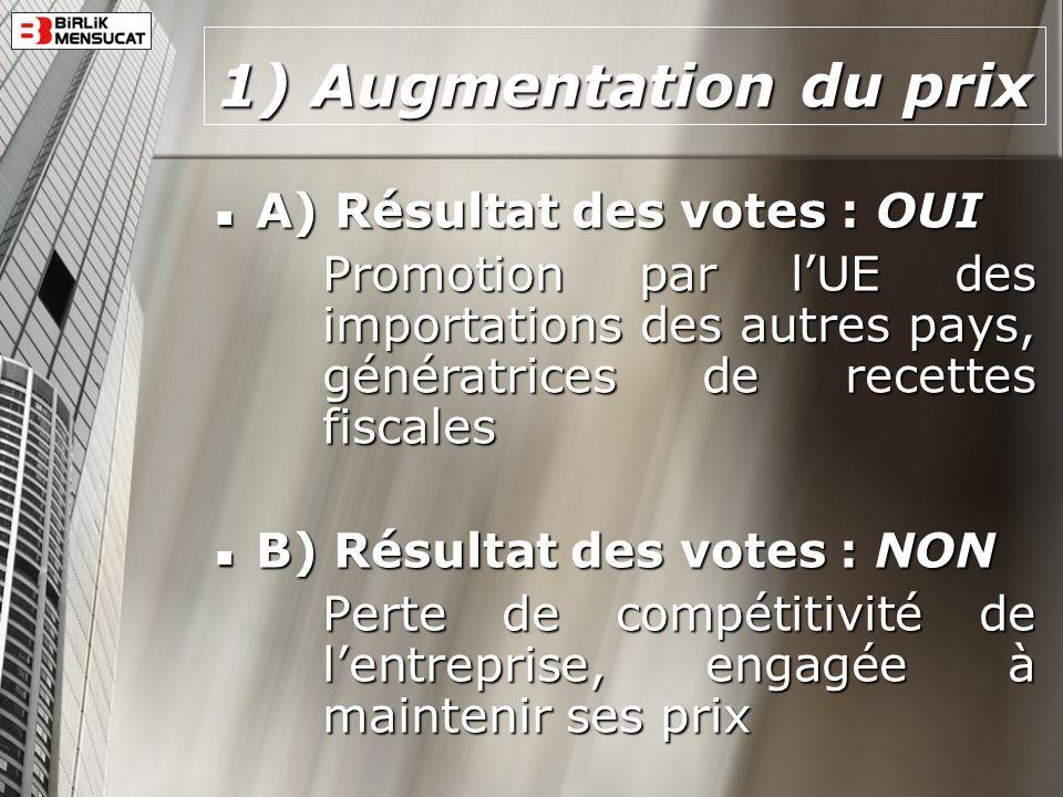 1) Augmentation du prix A) Résultat des votes : OUI A) Résultat des votes : OUI Promotion par lUE des importations des autres pays, génératrices de re