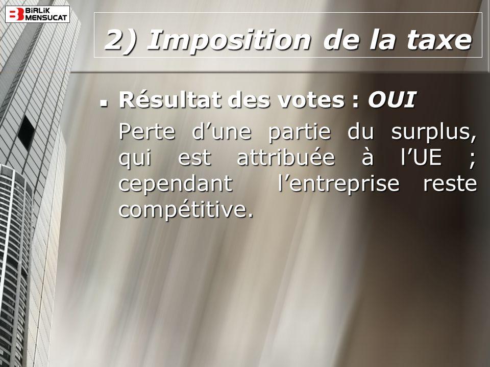 2) Imposition de la taxe Résultat des votes : OUI Résultat des votes : OUI Perte dune partie du surplus, qui est attribuée à lUE ; cependant lentrepri