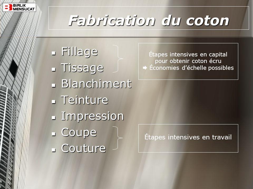 Fabrication du coton Fillage Fillage Tissage Tissage Blanchiment Blanchiment Teinture Teinture Impression Impression Coupe Coupe Couture Couture Étape