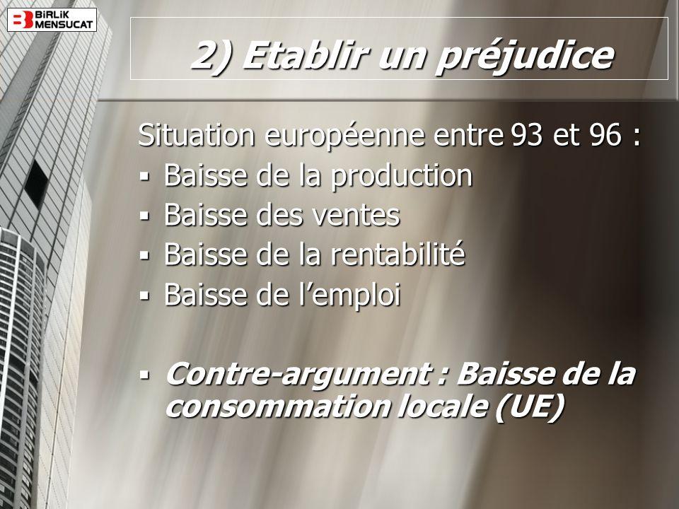 2) Etablir un préjudice Situation européenne entre 93 et 96 : Baisse de la production Baisse de la production Baisse des ventes Baisse des ventes Bais