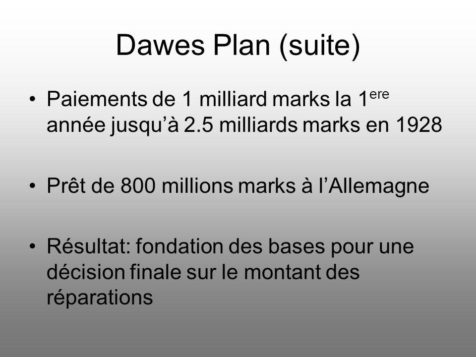 Dawes Plan Comité dexperts américains sous Charles Dawes ont préparé un rapport Alliés et Allemagne acceptent le plan, sans décision sur le montant to
