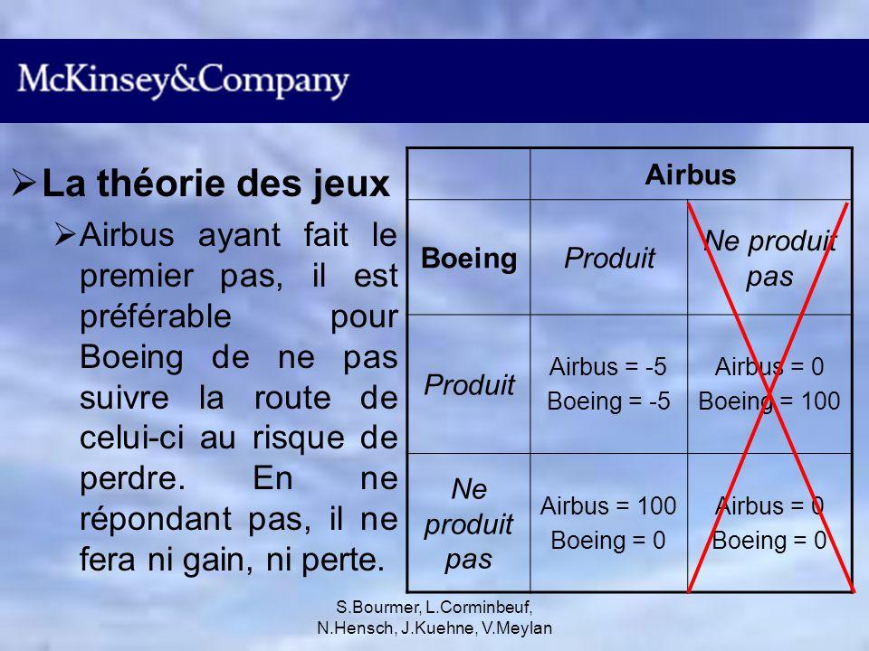 S.Bourmer, L.Corminbeuf, N.Hensch, J.Kuehne, V.Meylan Attachement émotionnel Autant au niveau des employés que des clients, le 747 a été un vrai succès et bénéficie d une très bonne image.
