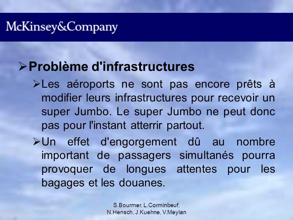 S.Bourmer, L.Corminbeuf, N.Hensch, J.Kuehne, V.Meylan Super Jumbo vs 747 Le super Jumbo contient au minimum 555 sièges, comparé au 747 qui en possède entre 400-500.