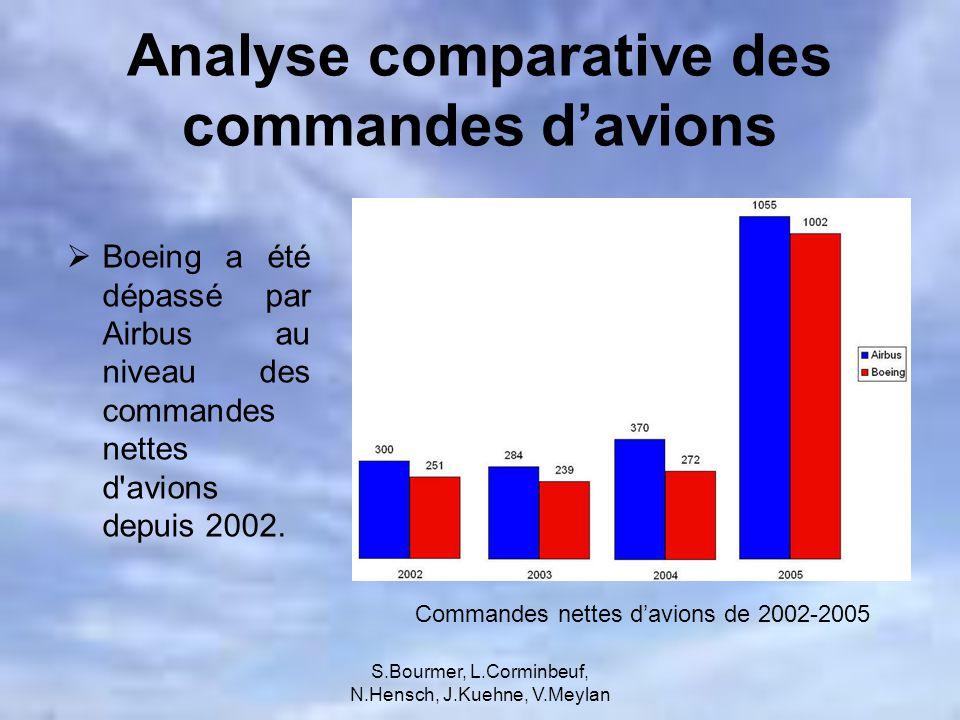 S.Bourmer, L.Corminbeuf, N.Hensch, J.Kuehne, V.Meylan Point de vue: Développer un super Jumbo pour répondre à lavancement de Airbus et à la demande de la clientèle toujours accrue.